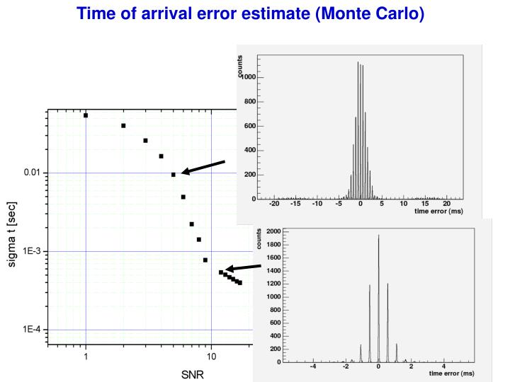 Time of arrival error estimate (Monte Carlo)