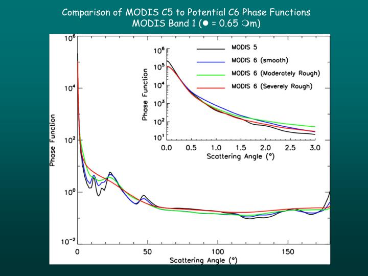 Comparison of MODIS C5 to Potential C6 Phase Functions