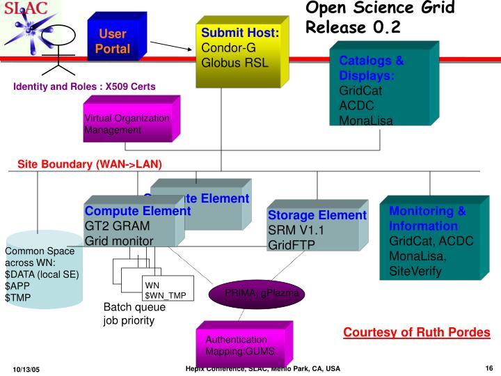Open Science Grid Release 0.2