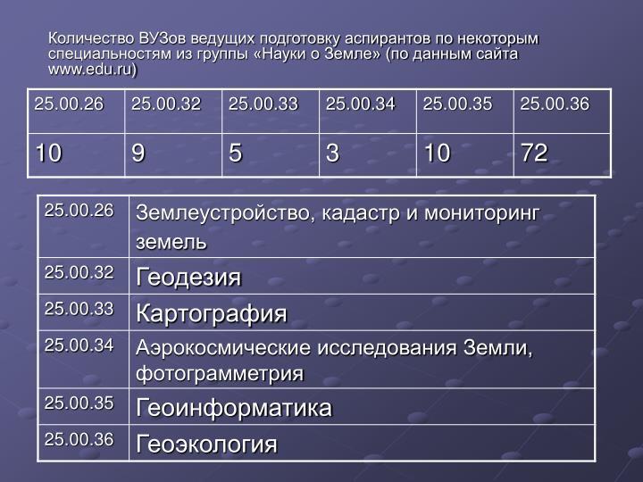Количество ВУЗов ведущих подготовку аспирантов по некоторым специальностям из группы «Науки о Земле» (по данным сайта