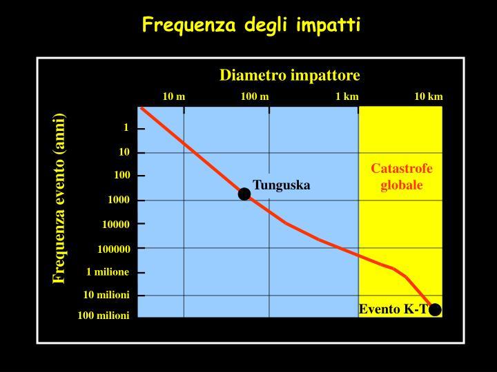 Frequenza degli impatti