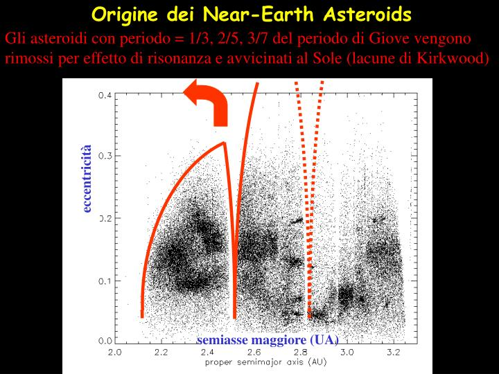 Origine dei Near-Earth Asteroids