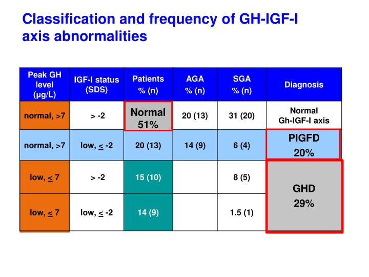 Classification and frequency of GH-IGF-I
