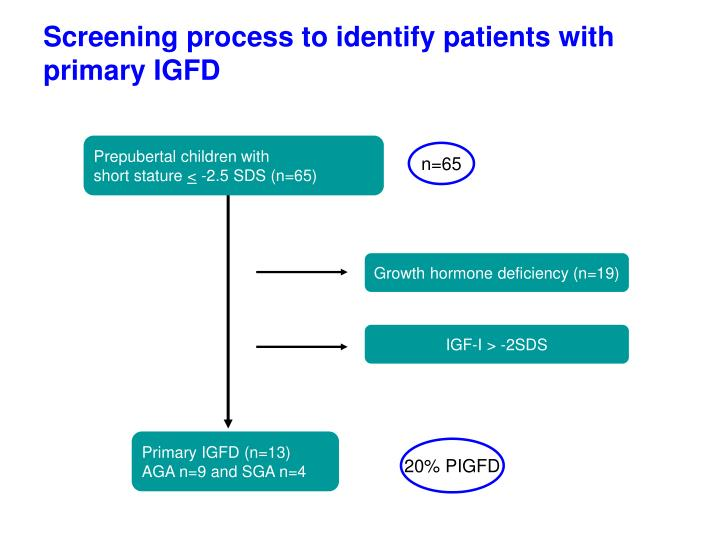 Screening process to identify patients with