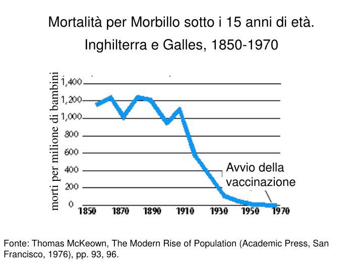 Mortalità per Morbillo sotto i 15 anni di età. Inghilterra e Galles, 1850-1970