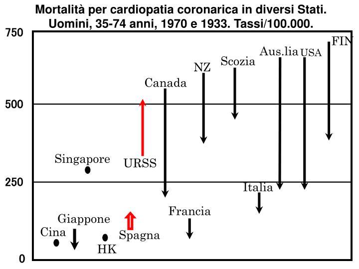 Mortalità per cardiopatia coronarica in diversi Stati. Uomini, 35-74 anni, 1970 e 1933. Tassi/100.000.