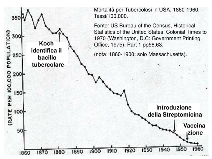 Mortalità per Tubercolosi in USA, 1860-1960. Tassi/100.000.