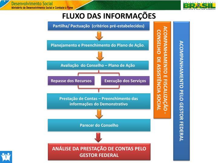 FLUXO DAS INFORMAÇÕES
