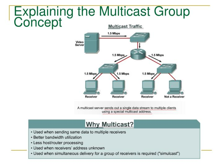 Explaining the Multicast Group Concept