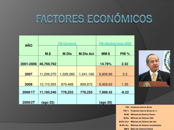 Factores Econmicos
