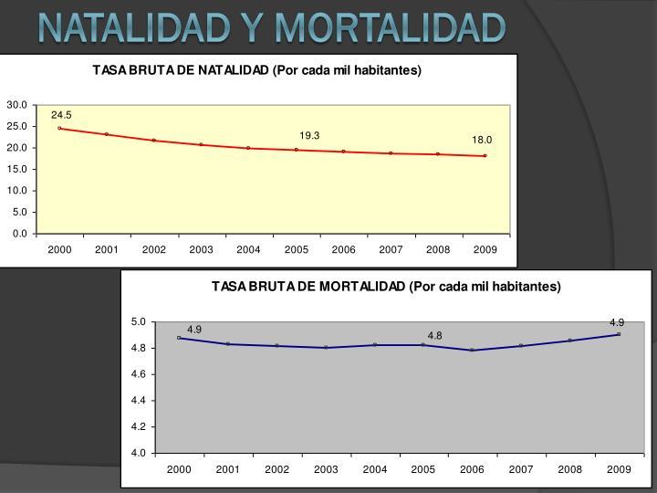 NATALIDAD Y MORTALIDAD