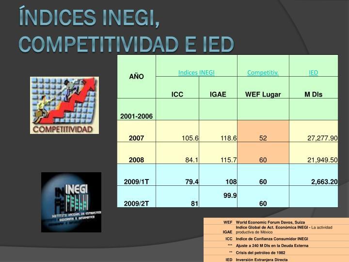 ndices INEGI, Competitividad e IED