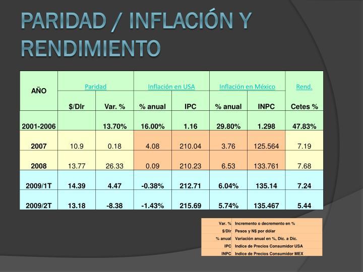 Paridad / Inflacin y Rendimiento