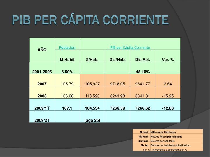 PIB per Cpita Corriente