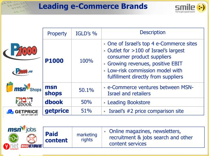 Leading e-Commerce Brands