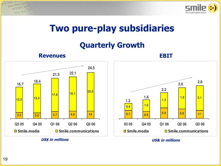 Two pure-play subsidiaries