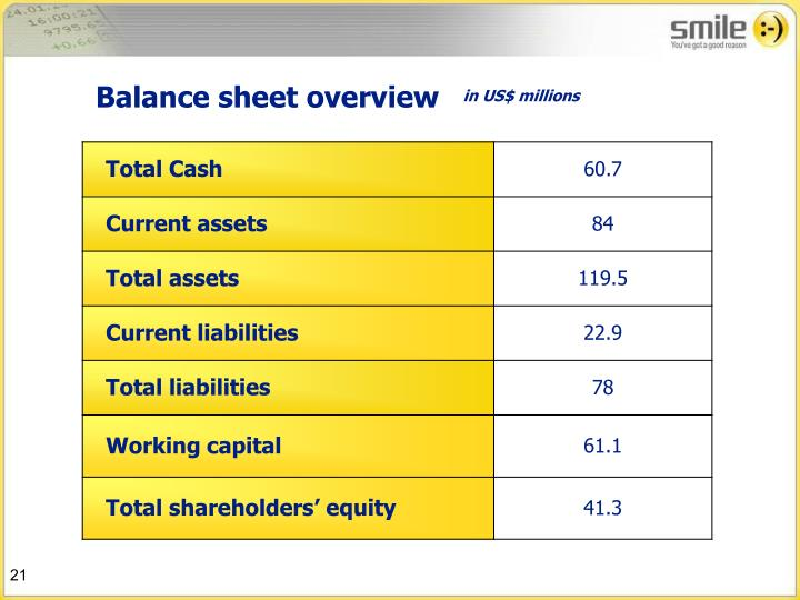 Balance sheet overview