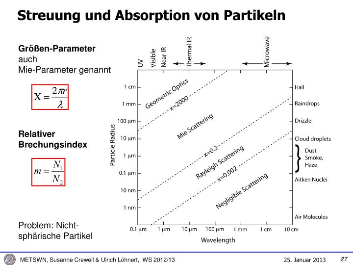 Streuung und Absorption von Partikeln