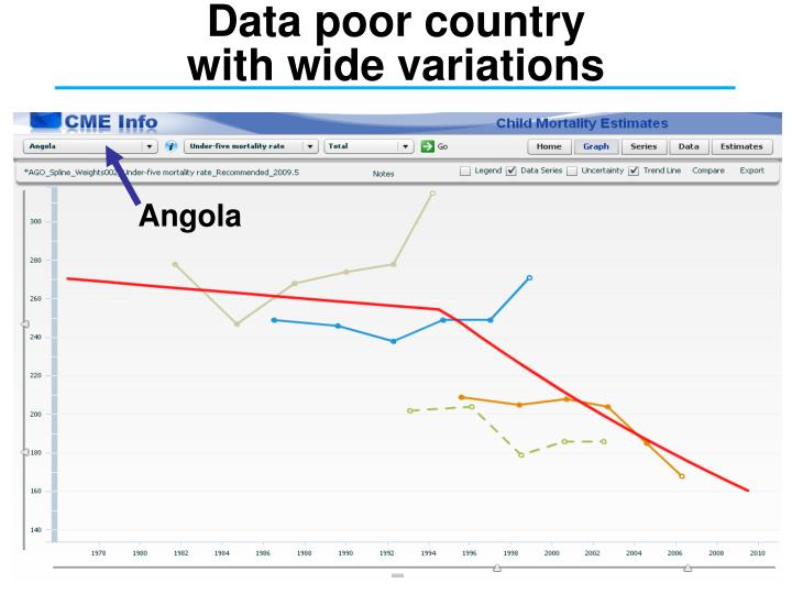 Data poor country