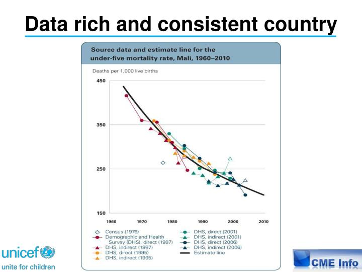 Data rich and consistent country