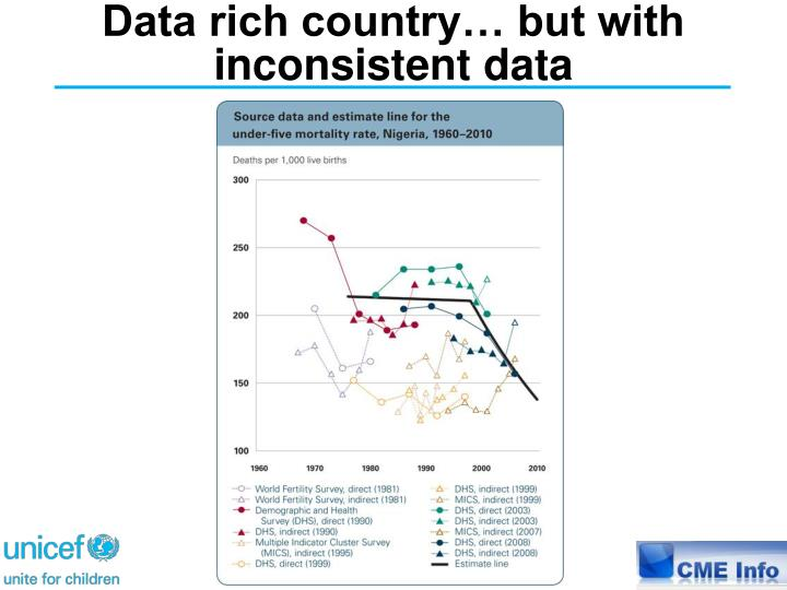 Data rich country… but with inconsistent data