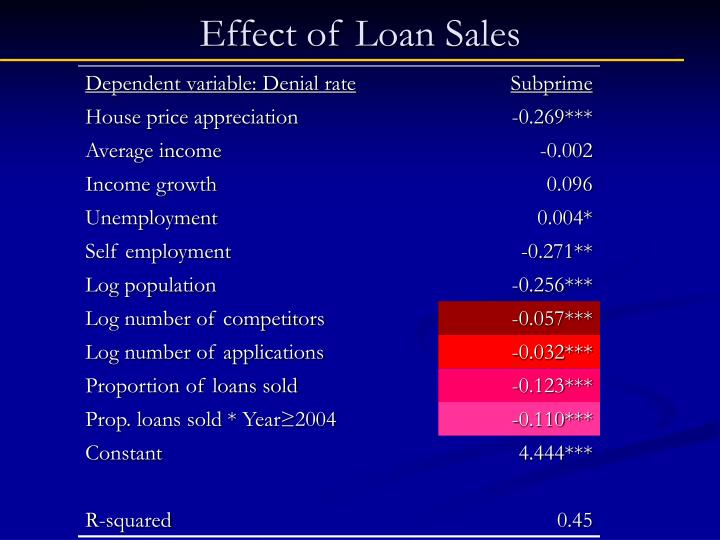 Effect of Loan Sales