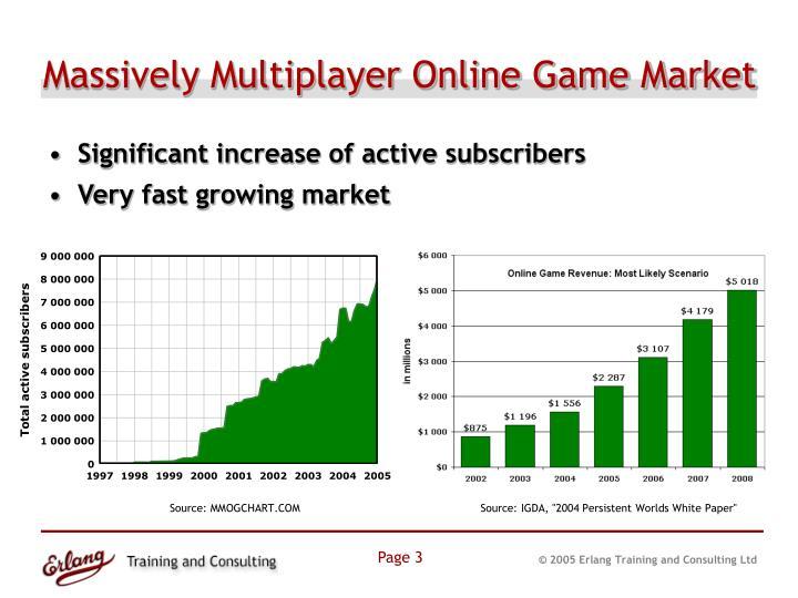 Massively Multiplayer Online Game Market