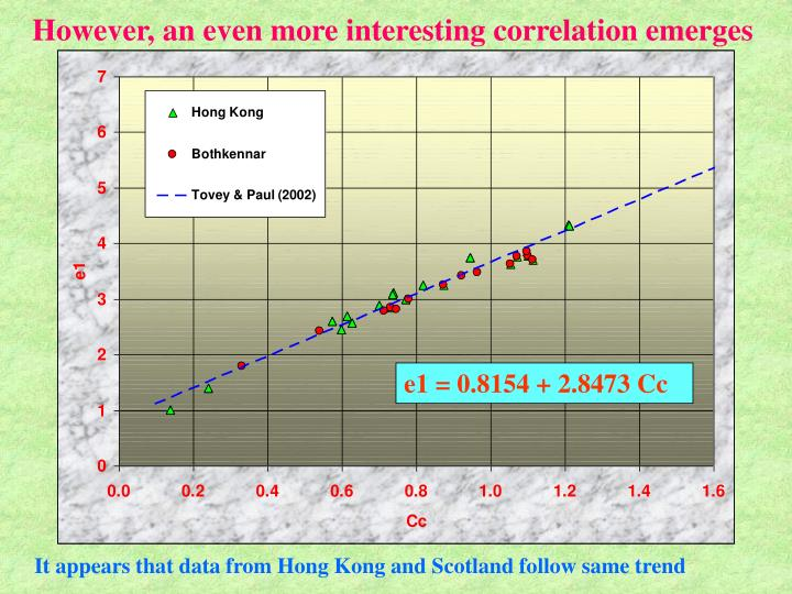 However, an even more interesting correlation emerges