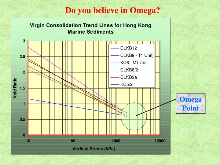 Do you believe in Omega?