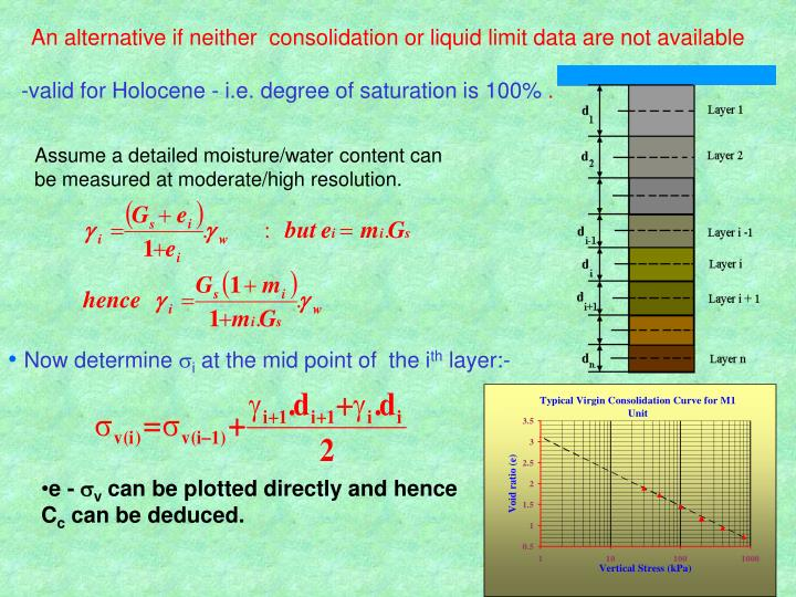 An alternative if neither  consolidation or liquid limit data are not available