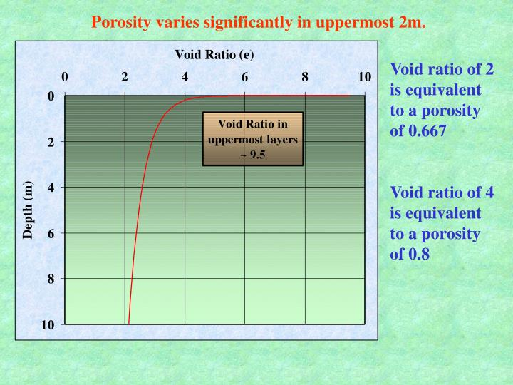 Porosity varies significantly in uppermost 2m.
