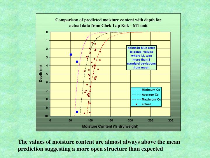 The values of moisture content are almost always above the mean prediction suggesting a more open structure than expected