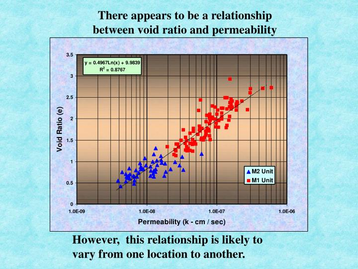 There appears to be a relationship between void ratio and permeability