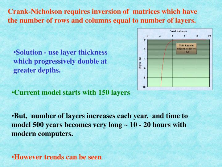 Crank-Nicholson requires inversion of  matrices which have the number of rows and columns equal to number of layers.