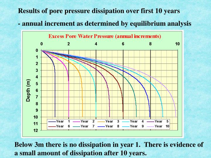 Results of pore pressure dissipation over first 10 years