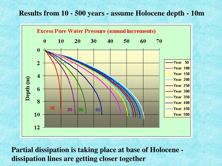 Results from 10 - 500 years - assume Holocene depth - 10m