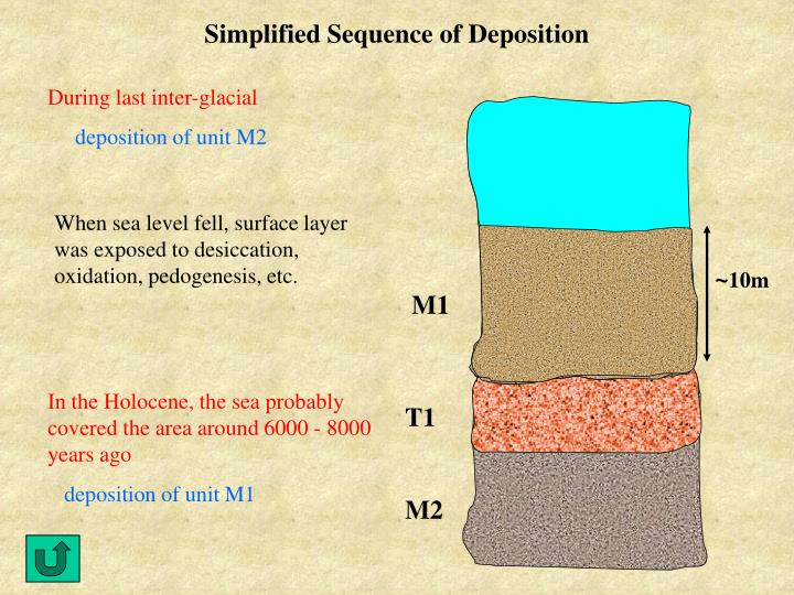 Simplified Sequence of Deposition