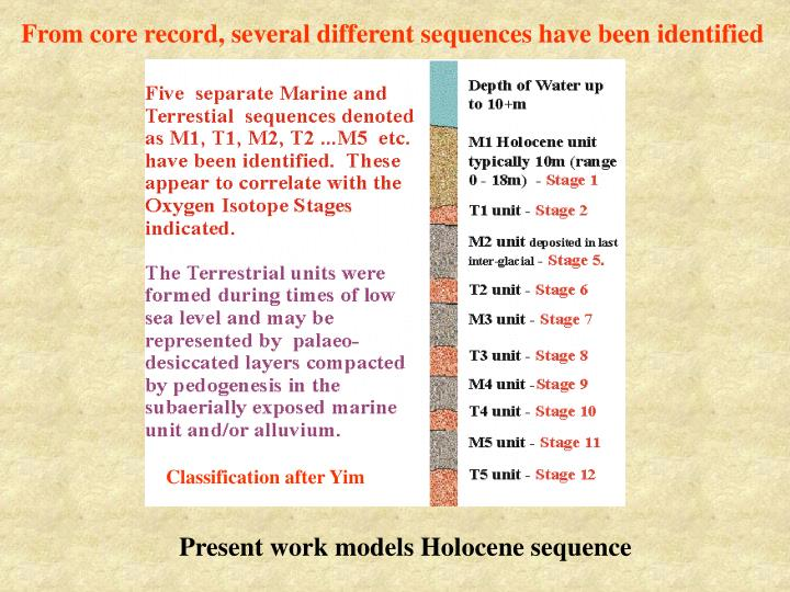 From core record, several different sequences have been identified