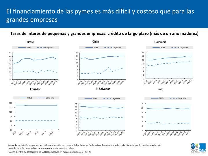El financiamiento de las pymes es más díficil y costoso que para las grandes empresas