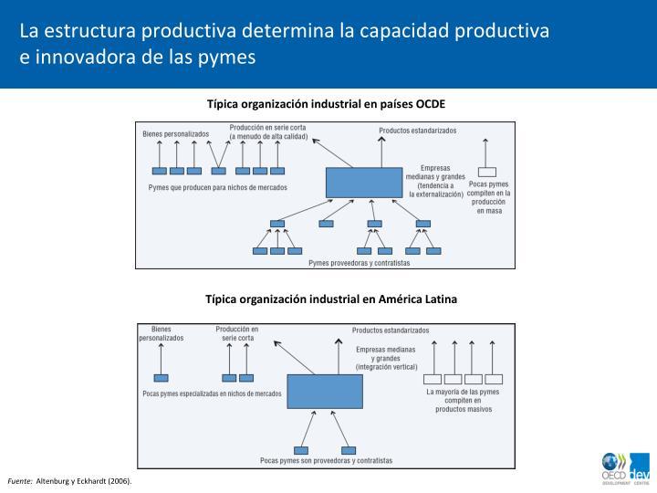La estructura productiva determina la capacidad productiva