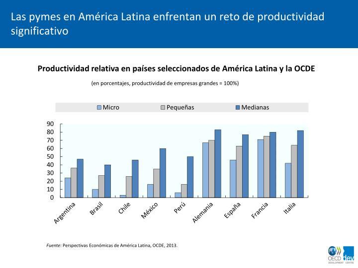 Las pymes en América Latina enfrentan un reto de productividad significativo