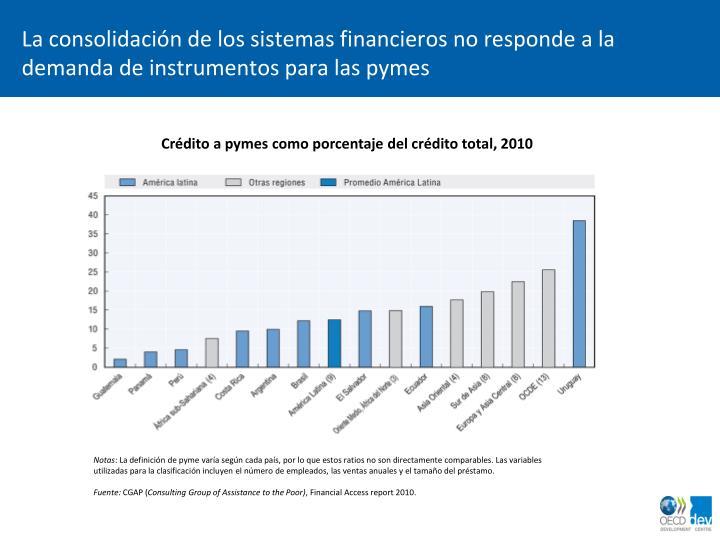 La consolidación de los sistemas financieros no responde a la demanda de instrumentos para las pymes