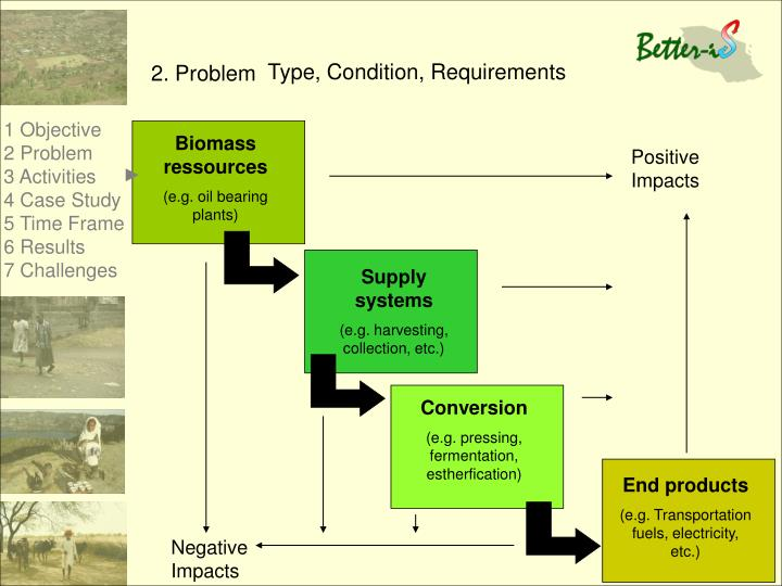Biomass ressources