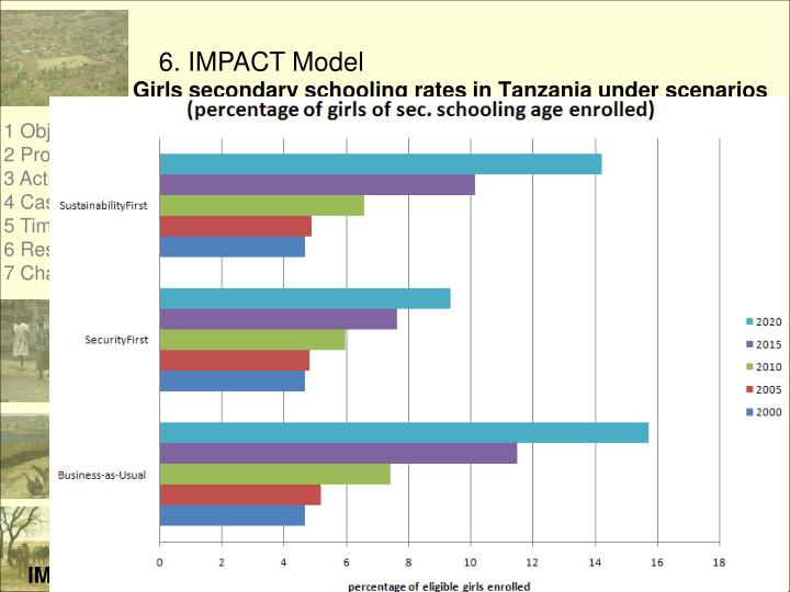 6. IMPACT Model