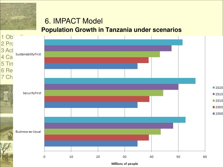 Population Growth in Tanzania under scenarios