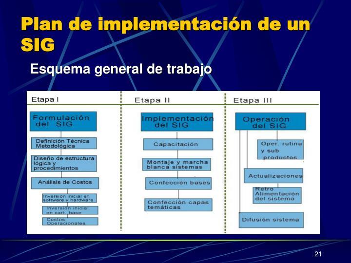 Plan de implementación de un SIG