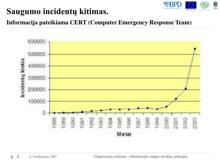 Saugumo incidentų kitimas.