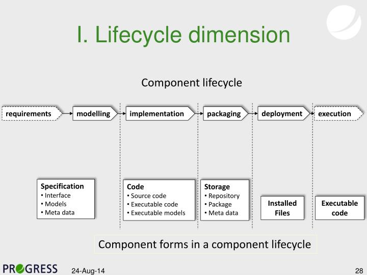 I. Lifecycle dimension