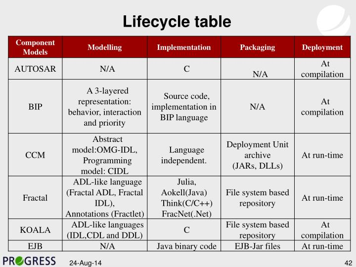 Lifecycle table