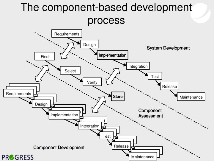 The component-based development  process